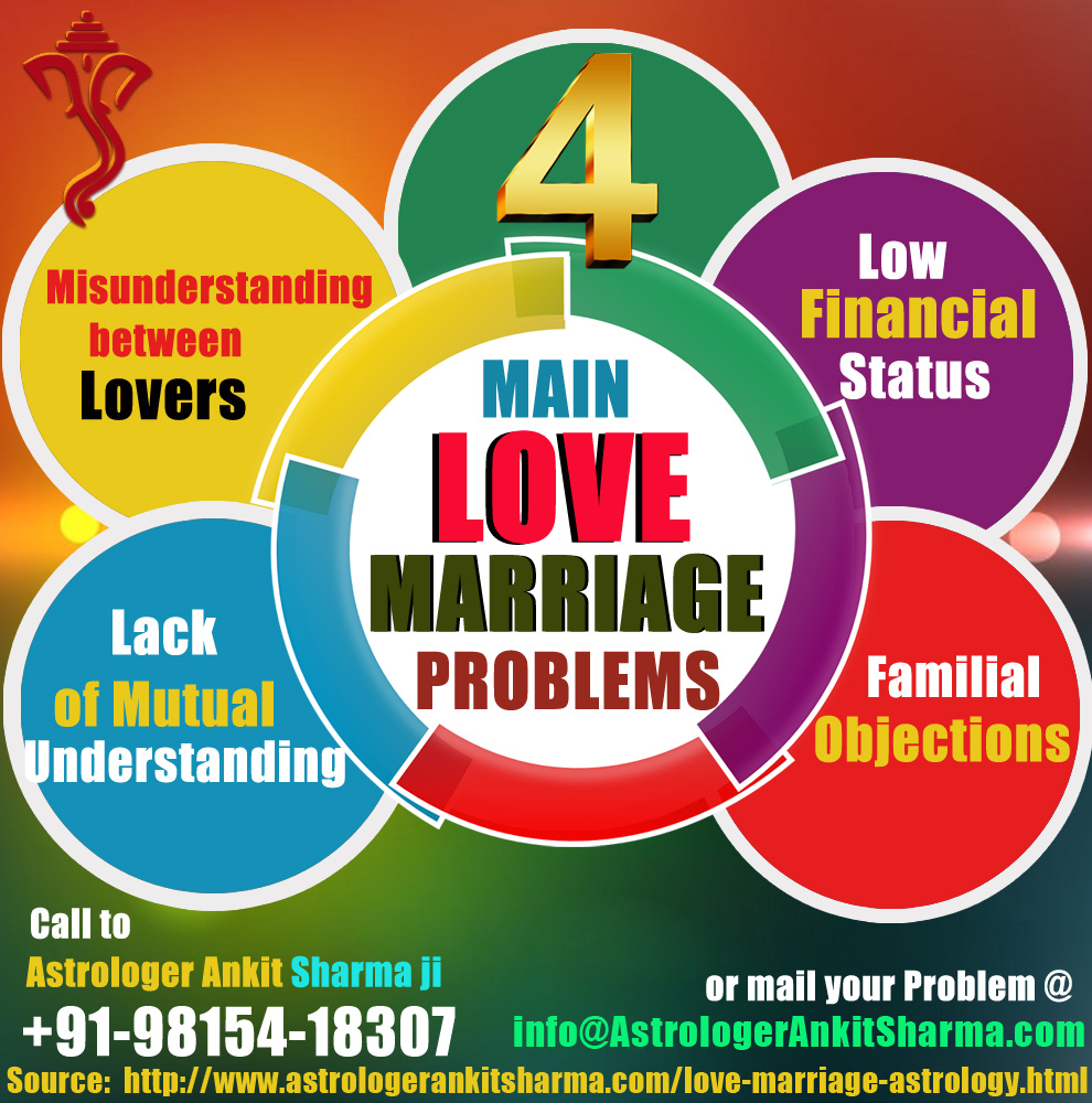 4 Main Love Marriage Problems